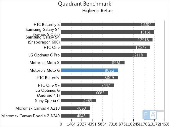 Motorola Moto G Quadrant
