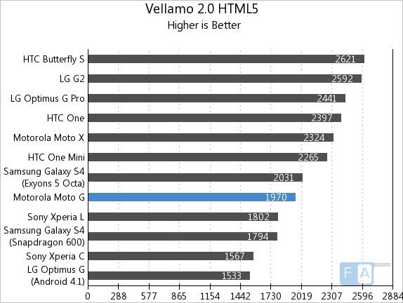 Motorola Moto G Vellamo 2 HTML5