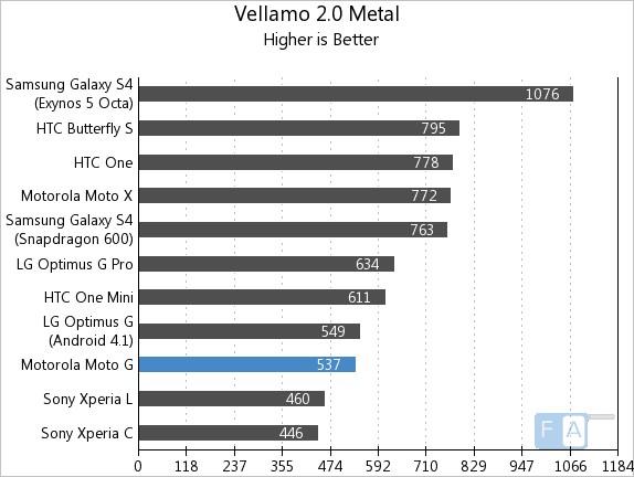 Motorola Moto G Vellamo 2 Metal