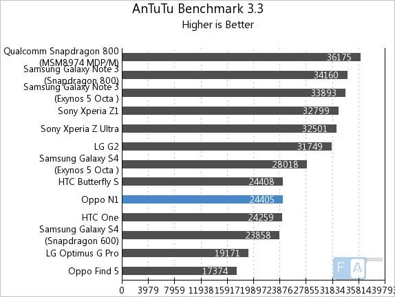 Oppo N1 AnTuTu Benchmark 3.3
