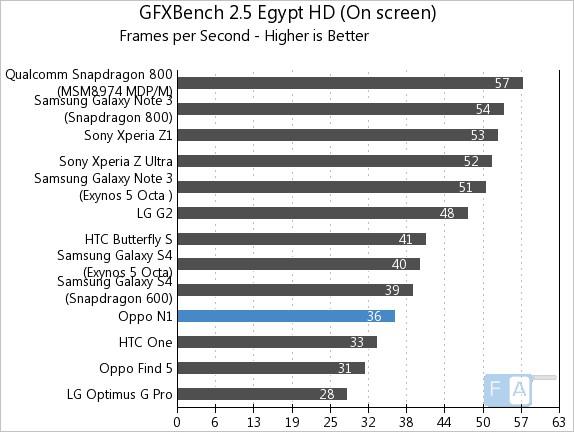 Oppo N1 GFXBench 2.5 Egypt OnScreen
