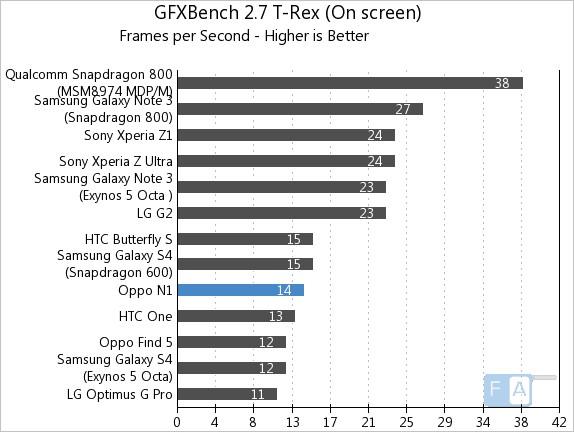 Oppo N1 GFXBench 2.7 T-Rex OnScreen