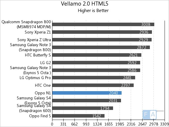 Oppo N1 Vellamo 2 HTML5
