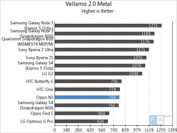 Oppo N1 Vellamo 2 Metal