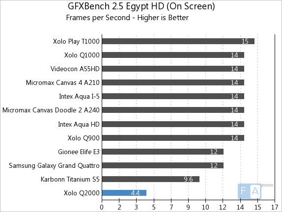 Xolo Q2000 GFXBench 2.5 Egypt OnScreen