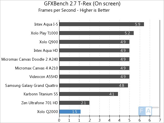 Xolo Q2000 GFXBench 2.7 T-Rex OnScreen
