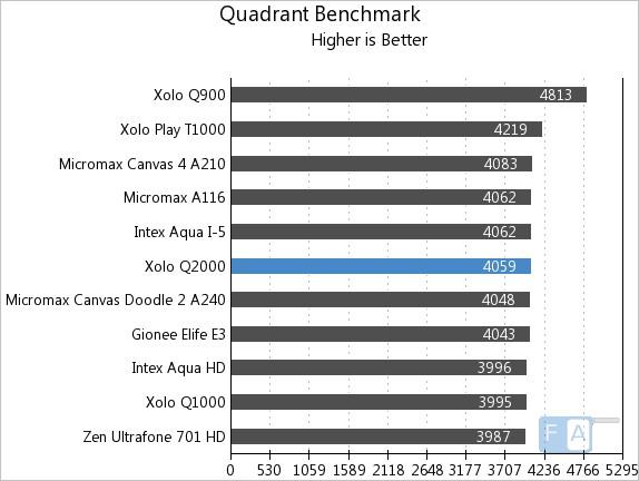 Xolo Q2000 Quadrant