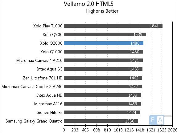 Xolo Q2000 Vellamo 2 HTML5