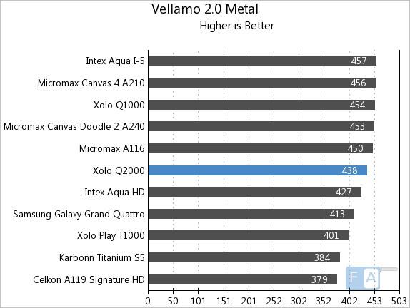 Xolo Q2000 Vellamo 2 Metal