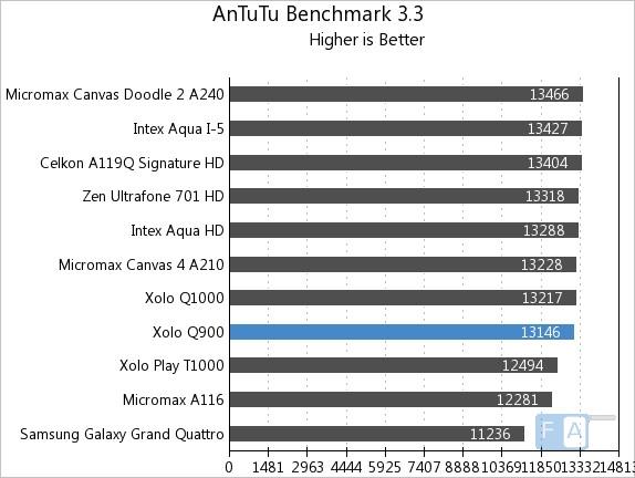Xolo Q900 AnTuTu Benchmark 3.3