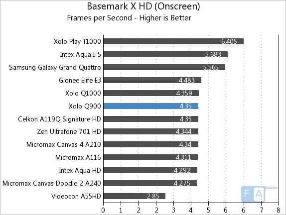Xolo Q900 Basemark X OnScreen