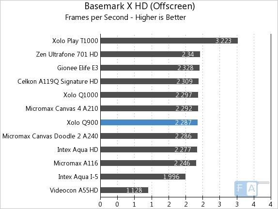 Xolo Q900 Basmark X OffScreen