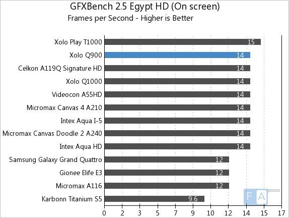 Xolo Q900 GFXBench 2.5 Egypt OnScreen