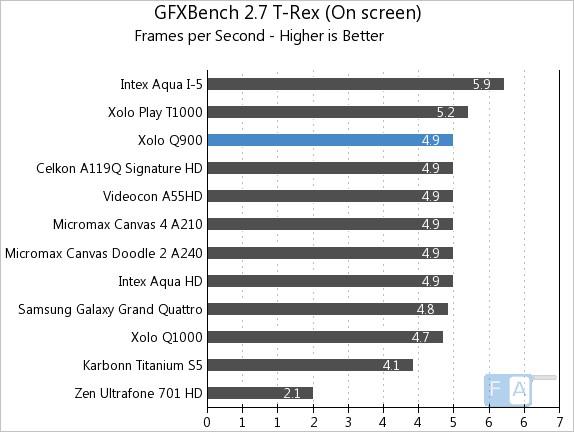Xolo Q900 GFXBench 2.7 T-Rex OnScreen