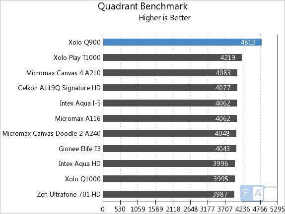Xolo Q900 Quadrant