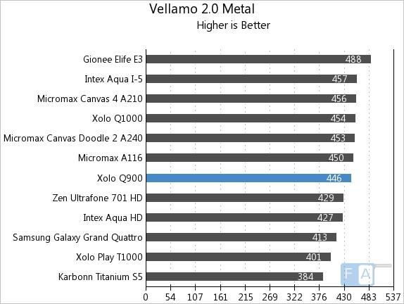 Xolo Q900 Vellamo 2 Metal