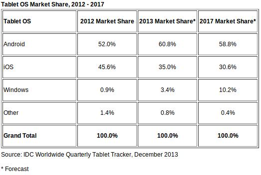 IDC - Worldwide Tablet market share forecast 2012-2017
