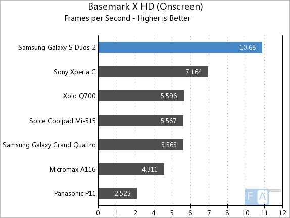 Samsung Galaxy S Duos 2 Basemark X OnScreen