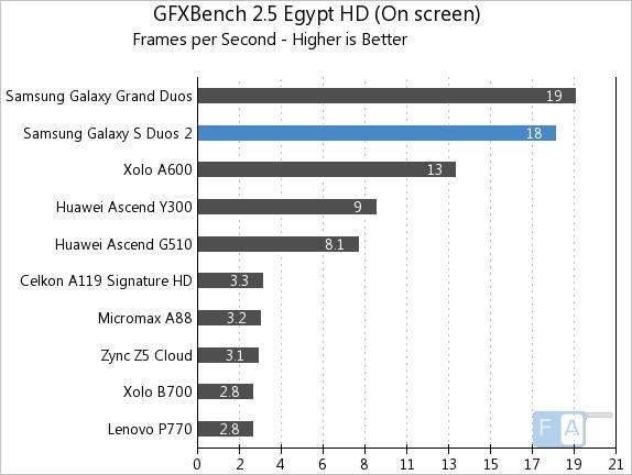 Samsung Galaxy S Duos 2 GFXBench 2.5 Egypt