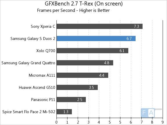 Samsung Galaxy S Duos 2 GFXBench 2.7 T-Rex