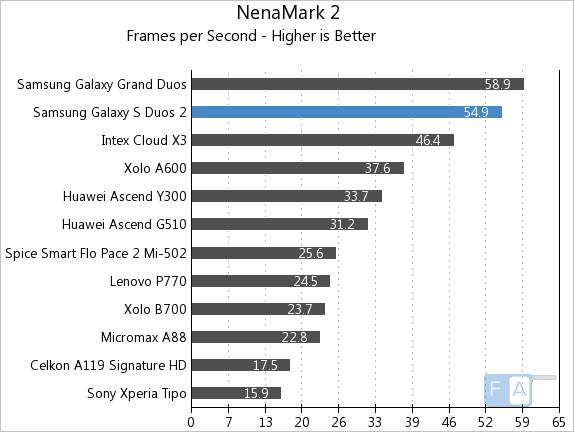 Samsung Galaxy S Duos 2 NenaMark 2