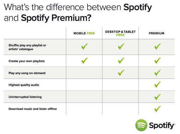 Spotify Free and Premium Difference