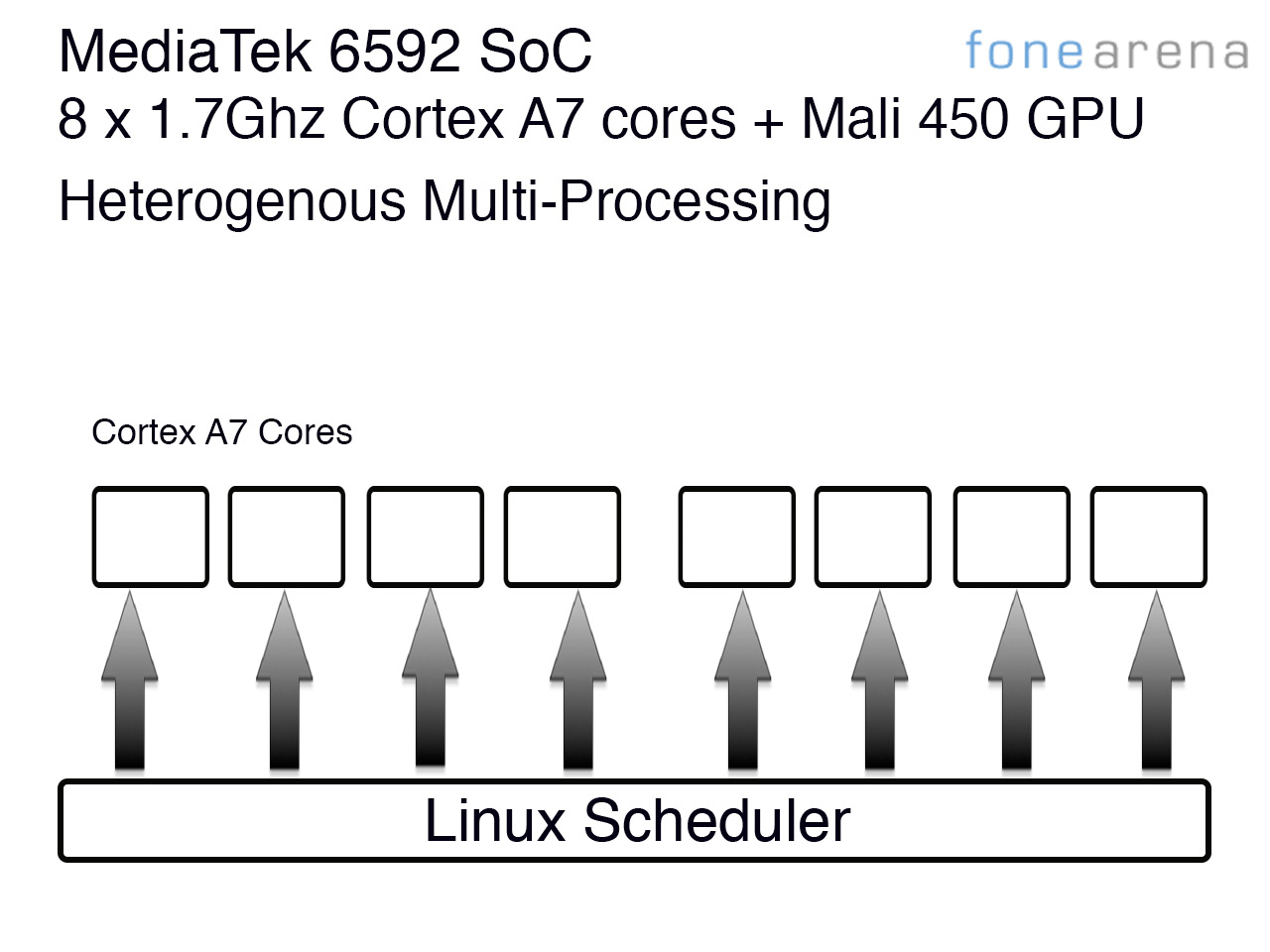 Understanding the technology behind the MediaTek MT6592 True