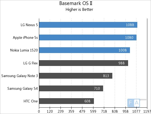 Basemark OS II Benchmarks