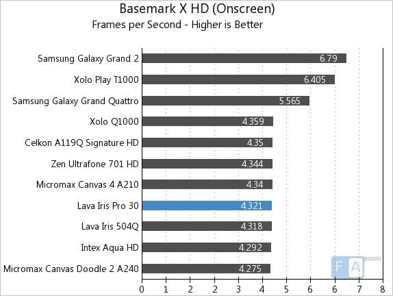 Lava Iris Pro 30 Basemark X OnScreen