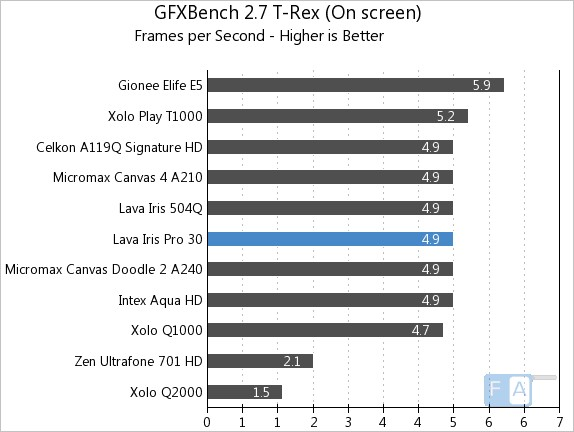 Lava Iris Pro 30 GFXBench 2.7 T-Rex OnScreen