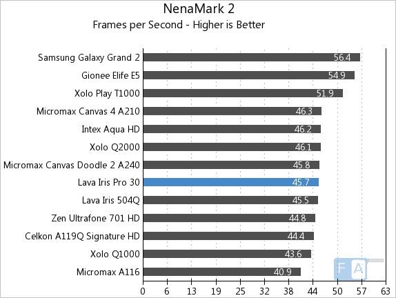 Lava Iris Pro 30 NenaMark 2