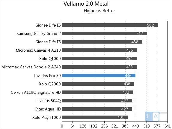 Lava Iris Pro 30 Vellamo 2 Metal