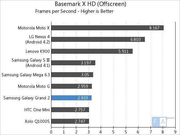 Samsung Galaxy Grand 2 Basemark X OffScreen