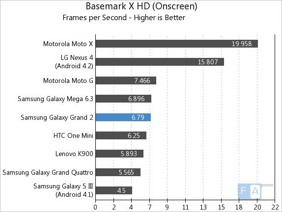 Samsung Galaxy Grand 2 Basemark X OnScreen