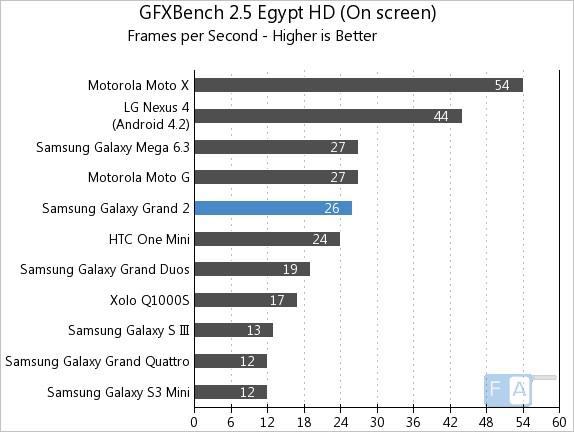 Samsung Galaxy Grand 2 GFXBench 2.5 Egypt OnScreen