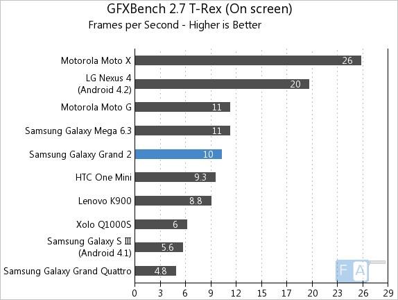 Samsung Galaxy Grand 2 GFXBench 2.7 T-Rex OnScreen