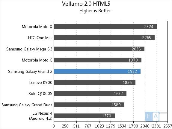 Samsung Galaxy Grand 2 Vellamo 2 HTML5