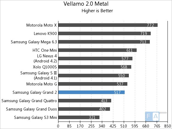 Samsung Galaxy Grand 2 Vellamo 2 Metal