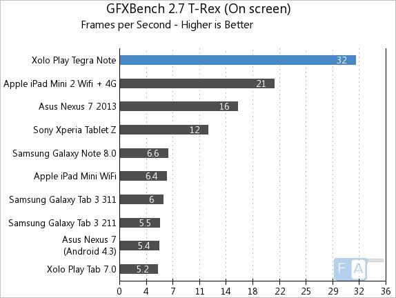 Xolo Play Tegra Note GFXBench 2.7 T-Rex OnScreen