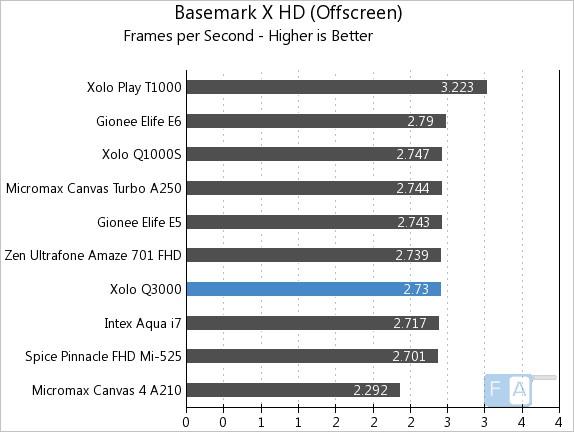 Xolo Q3000 Basemark X OffScreen