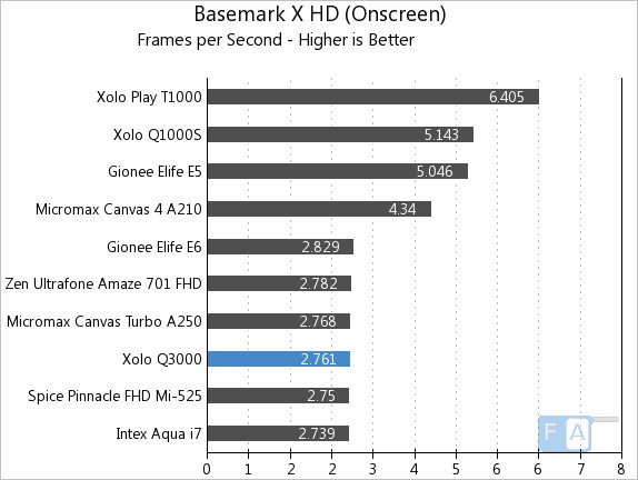 Xolo Q3000 Basemark X OnScreen