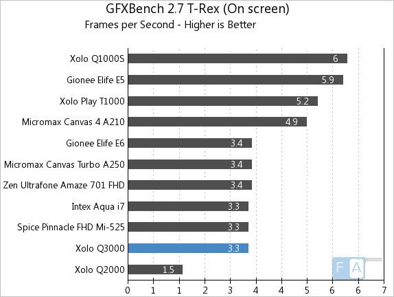 Xolo Q3000 GFXBench 2.7 T-Rex OnScreen