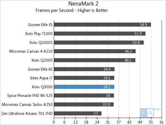 Xolo Q3000 NenaMark 2