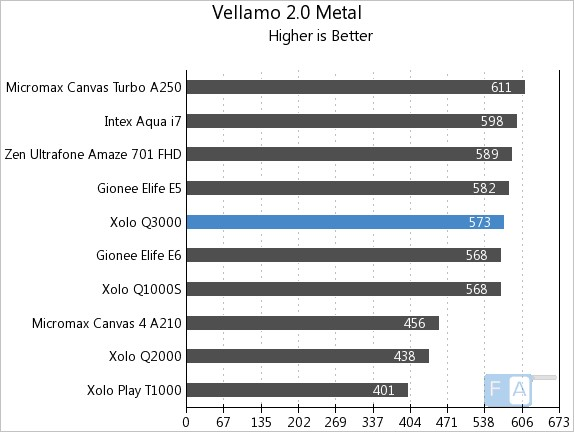 Xolo Q3000 Vellamo 2 Metal
