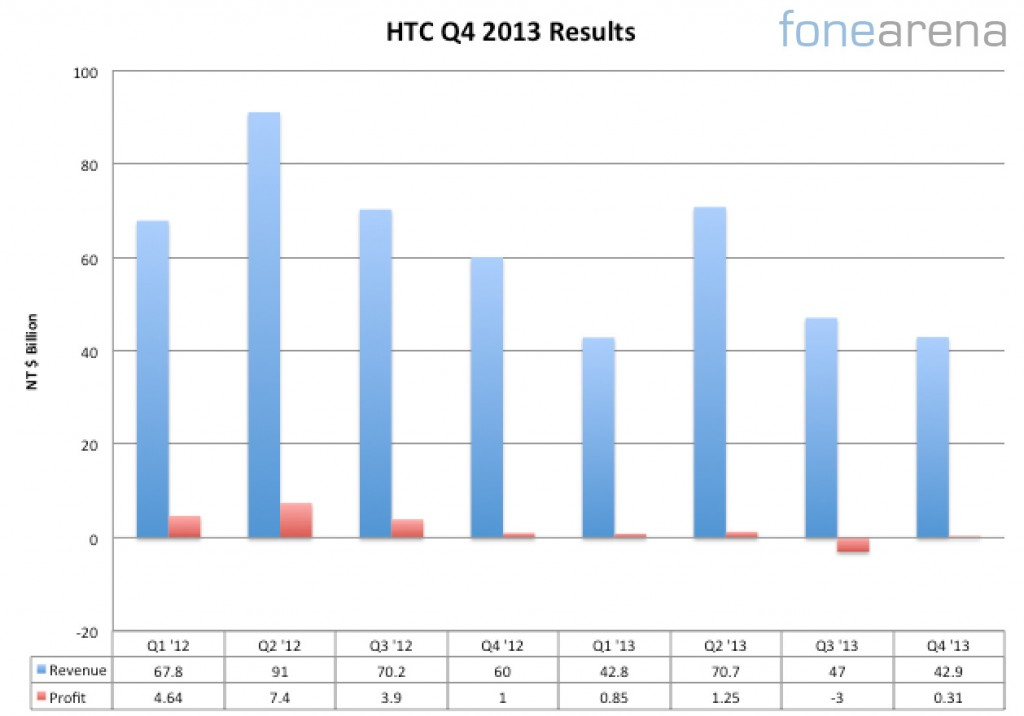 HTC Q4 2013 Financial Results