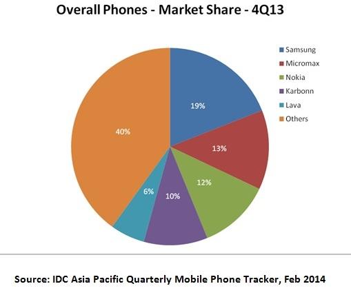 IDC India Market Share Q4 2013