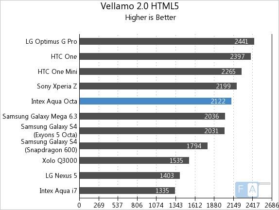 Intex Aqua Octa Vellamo 2 HTML5