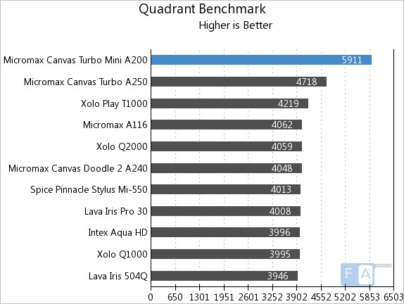 Micromax Canvas Turbo Mini Quadrant