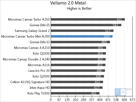 Micromax Canvas Turbo Mini Vellamo 2 Metal