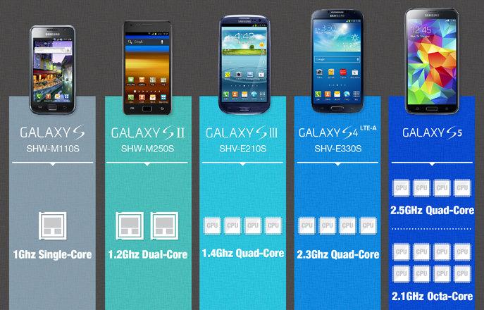 Samsung Galaxy S Series Infographic